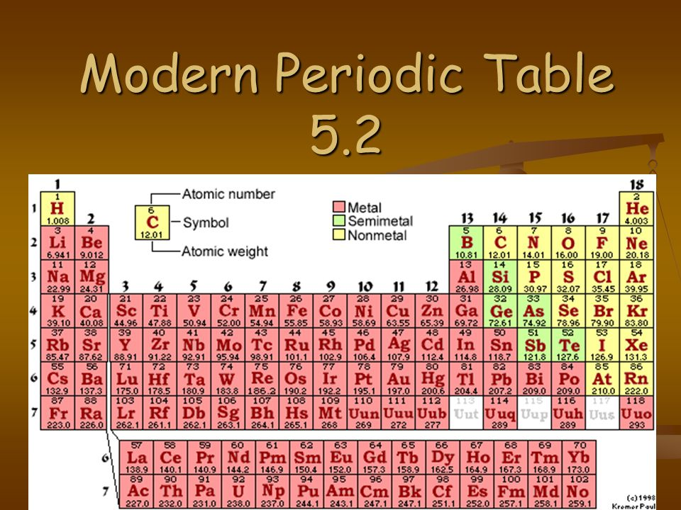 1 Modern Periodic Table 5.2