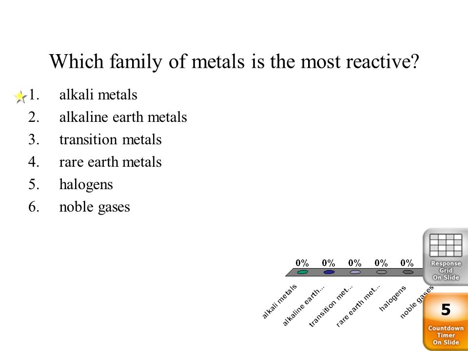 The periodic table standard 21 families of elements ppt download which family of metals is the most reactive urtaz Image collections