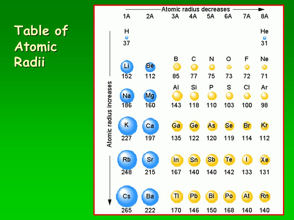 periodic table with polyatomic ions pdf