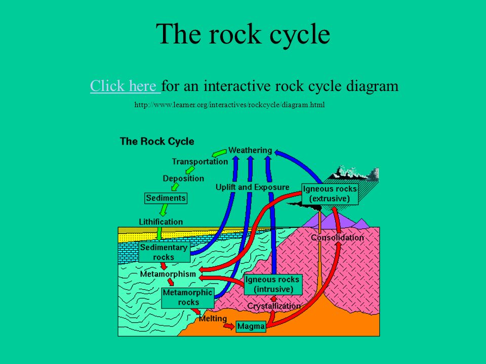 Httpwww learner orginteractiverock cyclediagram html wiring library friday nov 2nd cw rock types and rock cycle hw none warm up ppt rh slideplayer ccuart Gallery