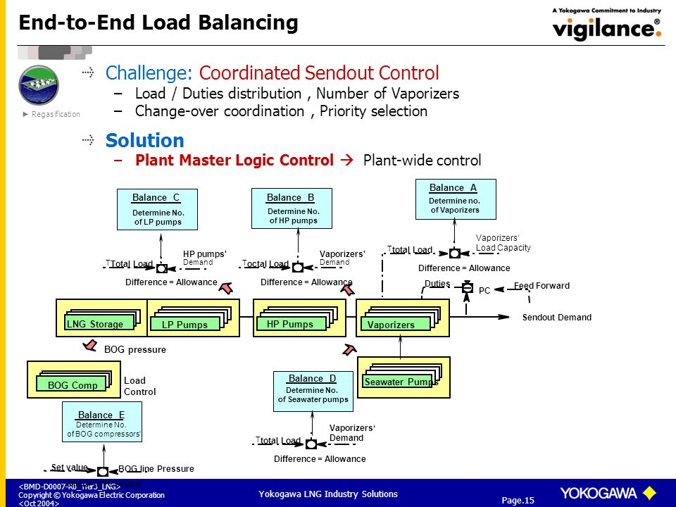 End-to-End Load Balancing
