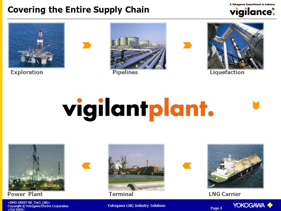 Covering the Entire Supply Chain