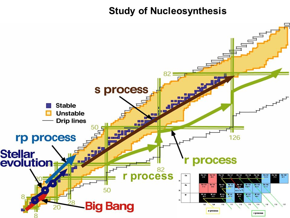 r process nucleosynthesis