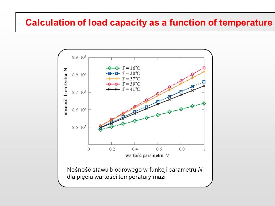 Calculation of load capacity as a function of temperature
