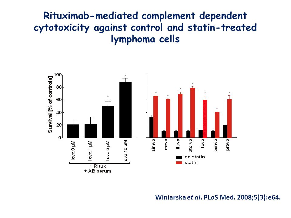 Rituximab-mediated complement dependent cytotoxicity against control and statin-treated lymphoma cells