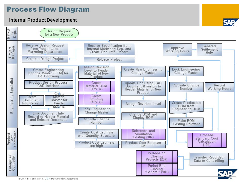 Scenario overview 1 purpose and benefits purpose benefits ppt 5 process flow sciox Images
