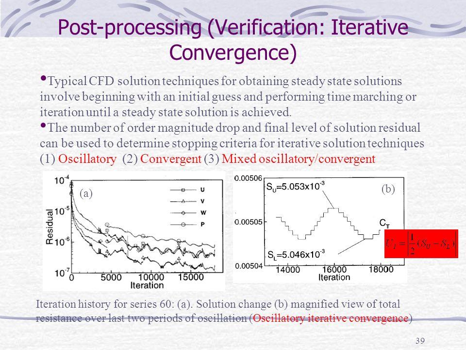 Post-processing (Verification: Iterative Convergence)