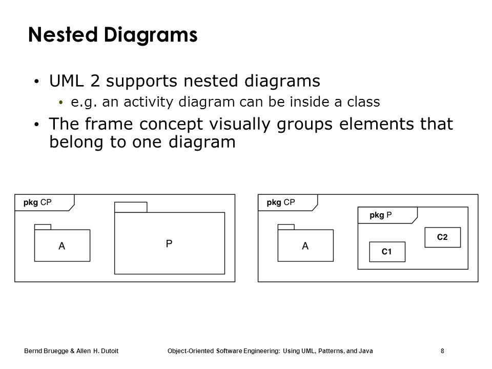 Chapter 2 modeling with uml uml 2 hightlights ppt download 8 nested diagrams uml ccuart