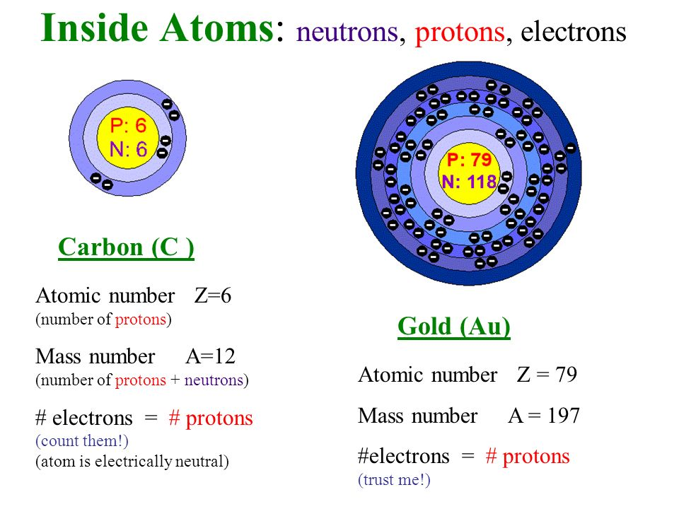 Periodic table periodic table number of protons electrons and fundamental particles fundamental questions ppt video online periodic table urtaz Images