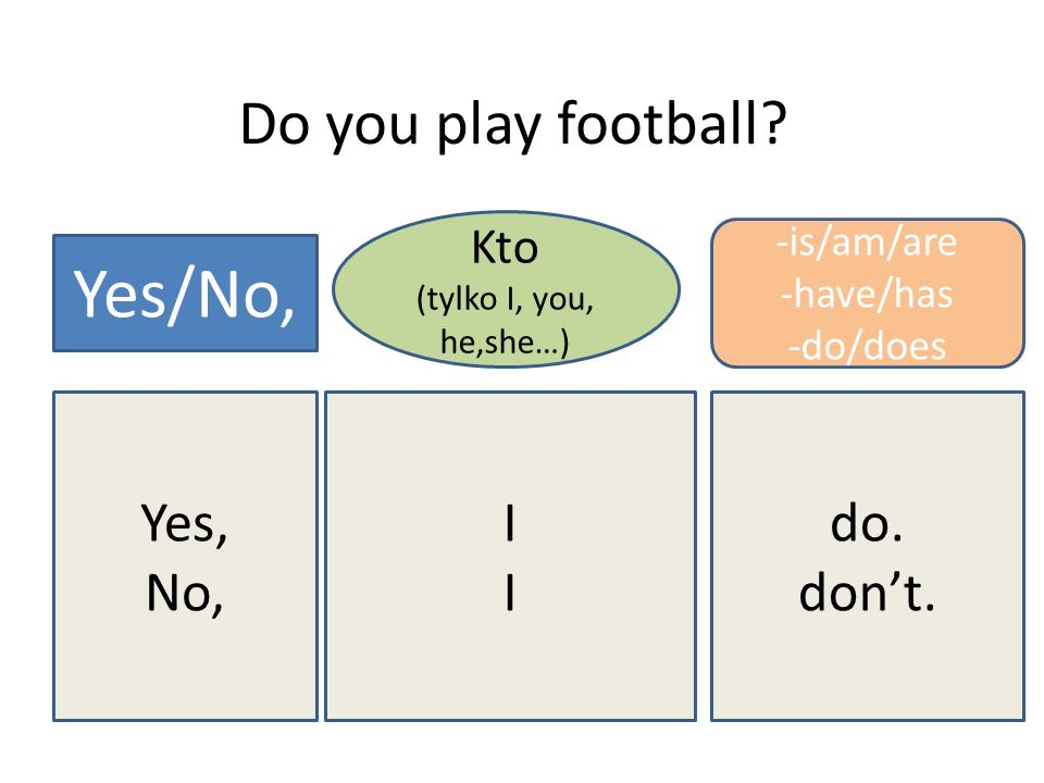 Yes/No, Do you play football Yes, No, I do. don't. Kto -is/am/are