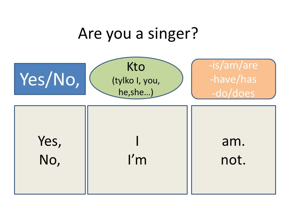 Yes/No, Are you a singer Yes, No, I I'm am. not. Kto -is/am/are