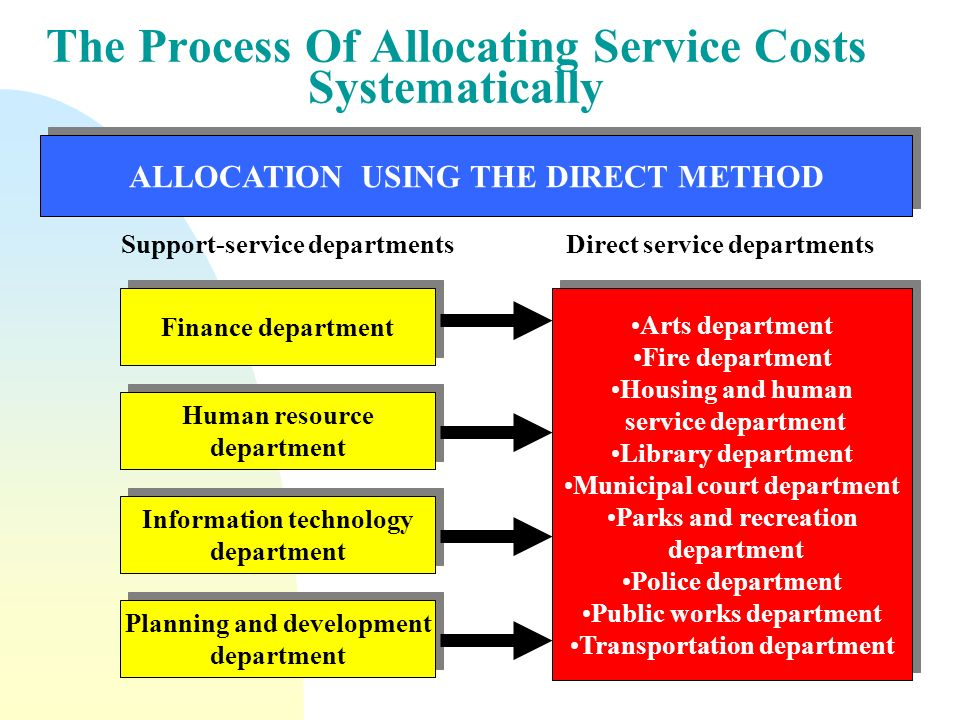Cost pricing and allocation