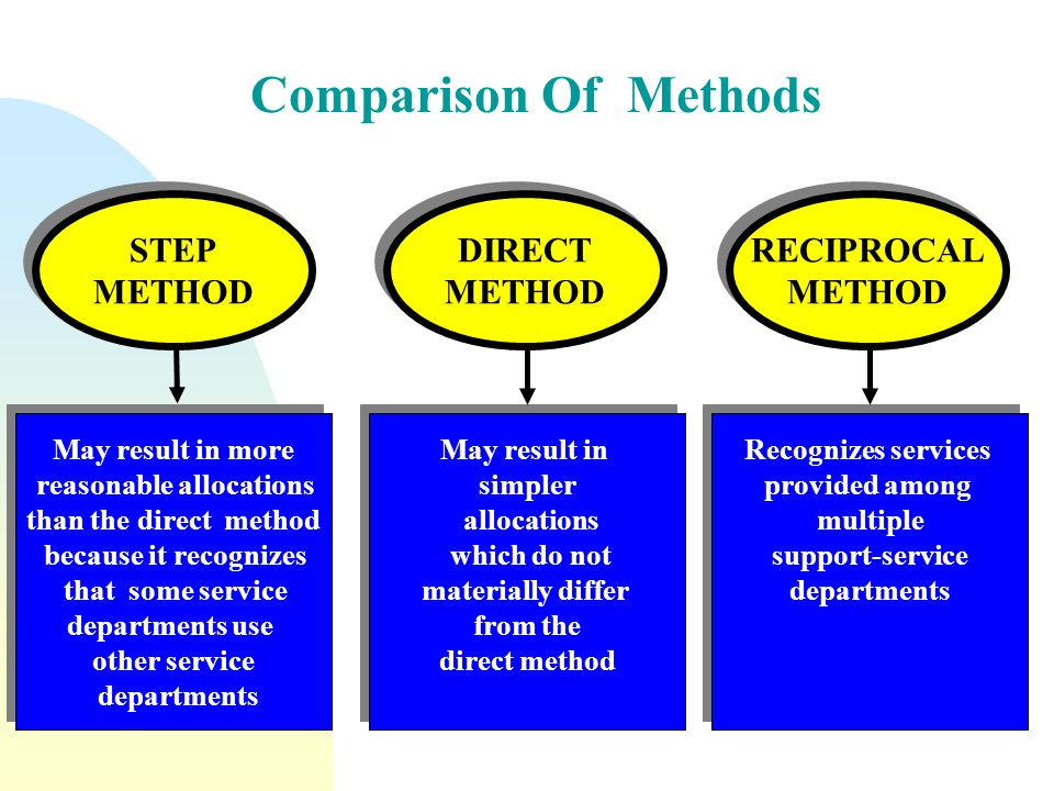 how does abc differ from other allocation methods Traditional costing methods vs abc print reference traditional costing methods their reliance on arbitrary rather than cause-and-effect allocation of overheads.