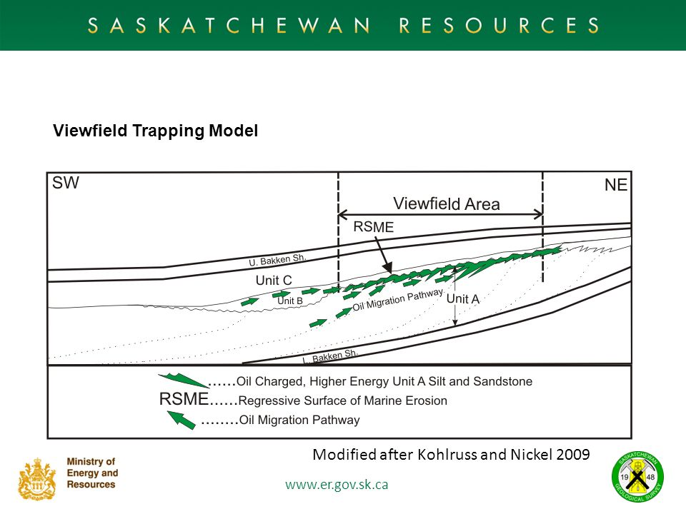 Viewfield Trapping Model