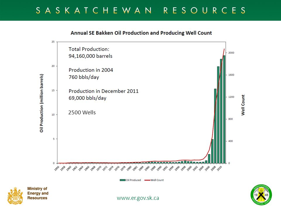 2500 Wells This slide illustrates the explosive growth in Bakken production from Southeast Sask over the last five years.
