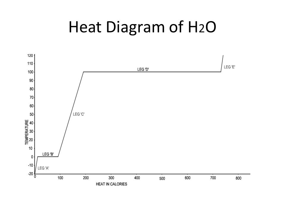 Heat diagram of h2o ppt video online download 1 heat diagram of h2o ccuart Images