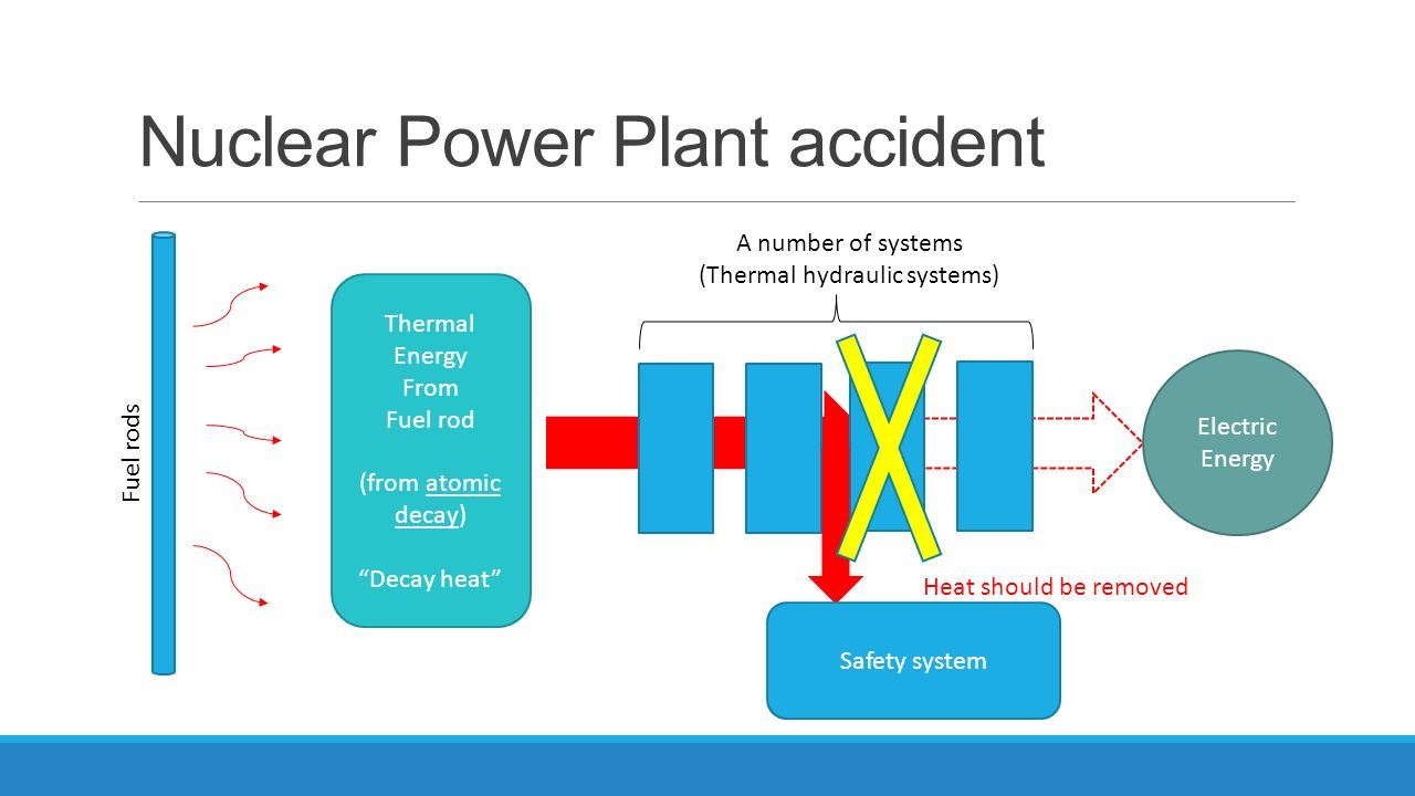 thermal nuclear reactor diagram gallery