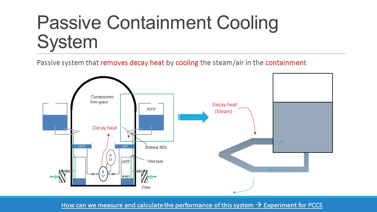 Passive Containment Cooling System