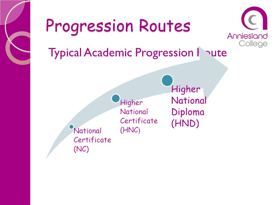 Progression Routes Typical Academic Progression Route