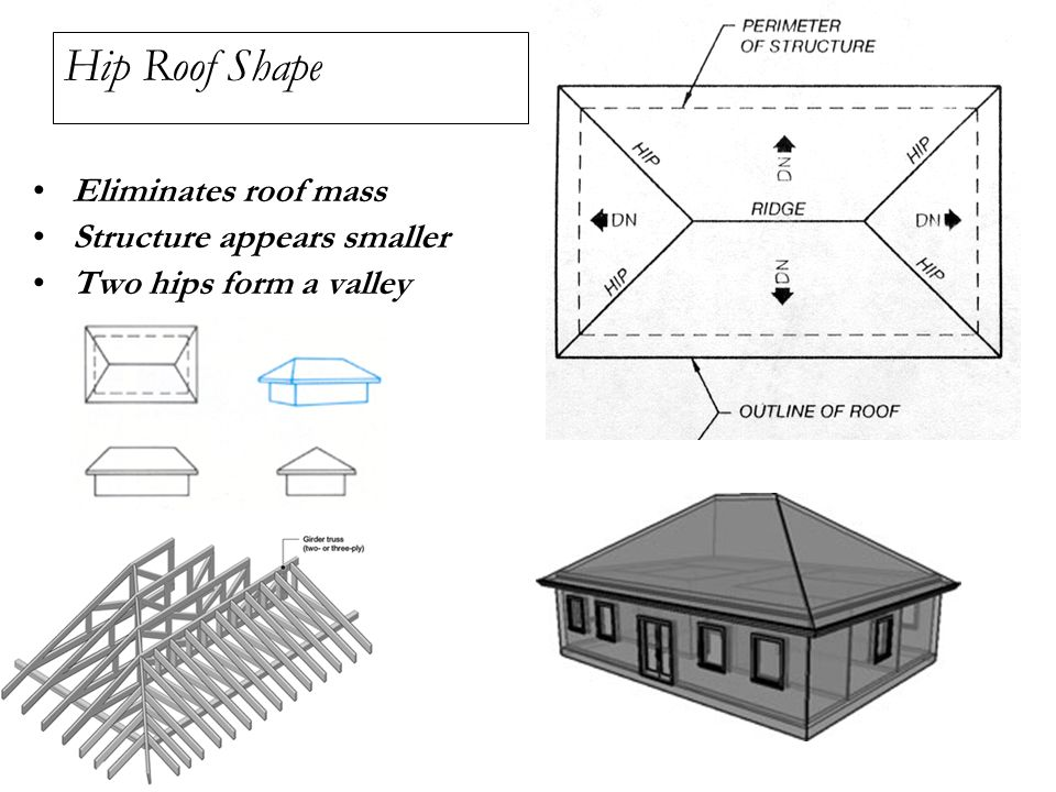 Chapter 22 Roof Plan Components Roof Plan Types Roof