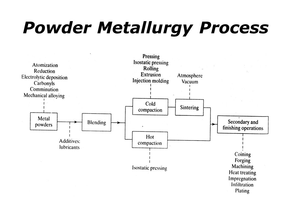 Powder Metallurgy Nano54 Foothill College Ppt Download