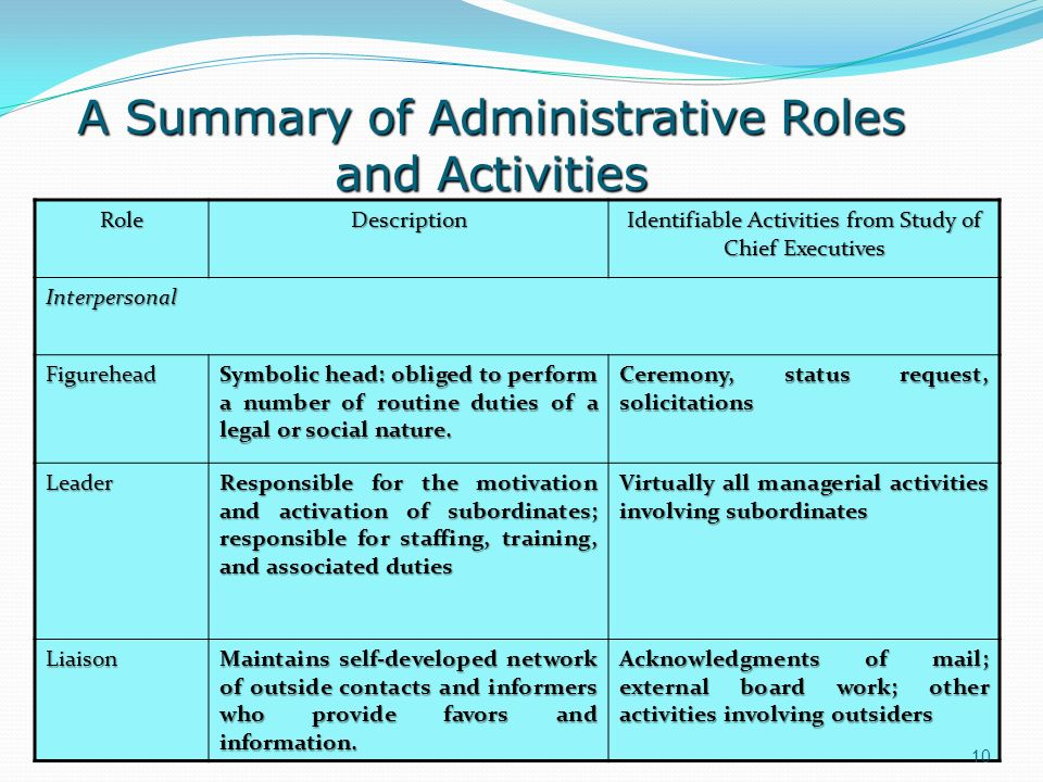 A Summary of Administrative Roles and Activities