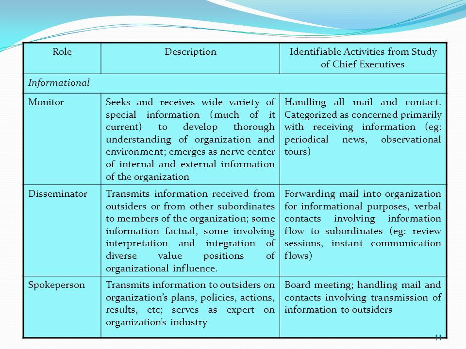 Identifiable Activities from Study of Chief Executives
