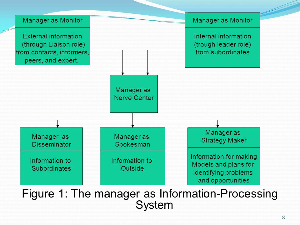 Figure 1: The manager as Information-Processing System