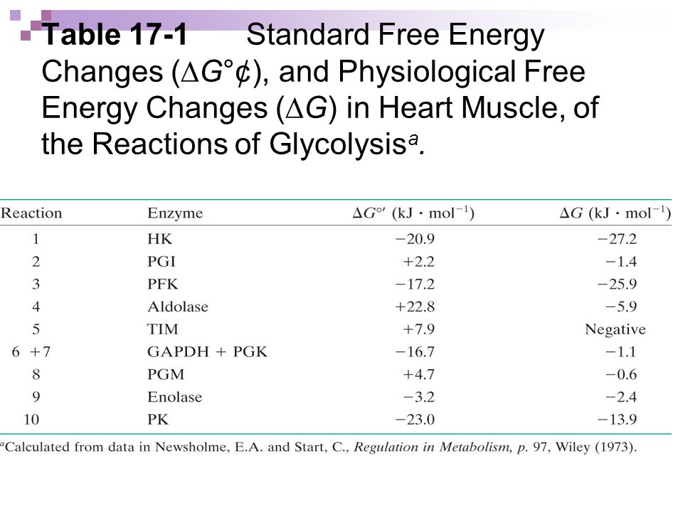 Table 17-1 Standard Free Energy Changes (DG°¢), and Physiological Free Energy Changes (DG) in Heart Muscle, of the Reactions of Glycolysisa.