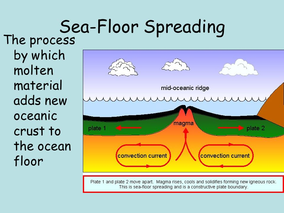 What is sea floor spreading home design ideas and pictures for What is ocean floor