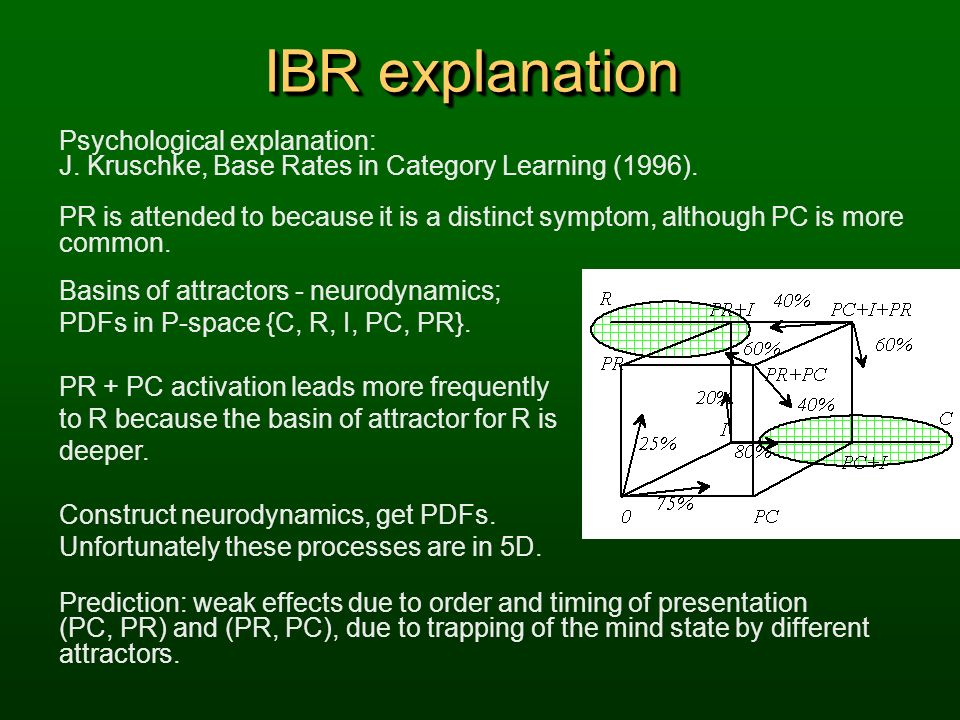 IBR explanation Psychological explanation: J. Kruschke, Base Rates in Category Learning (1996).