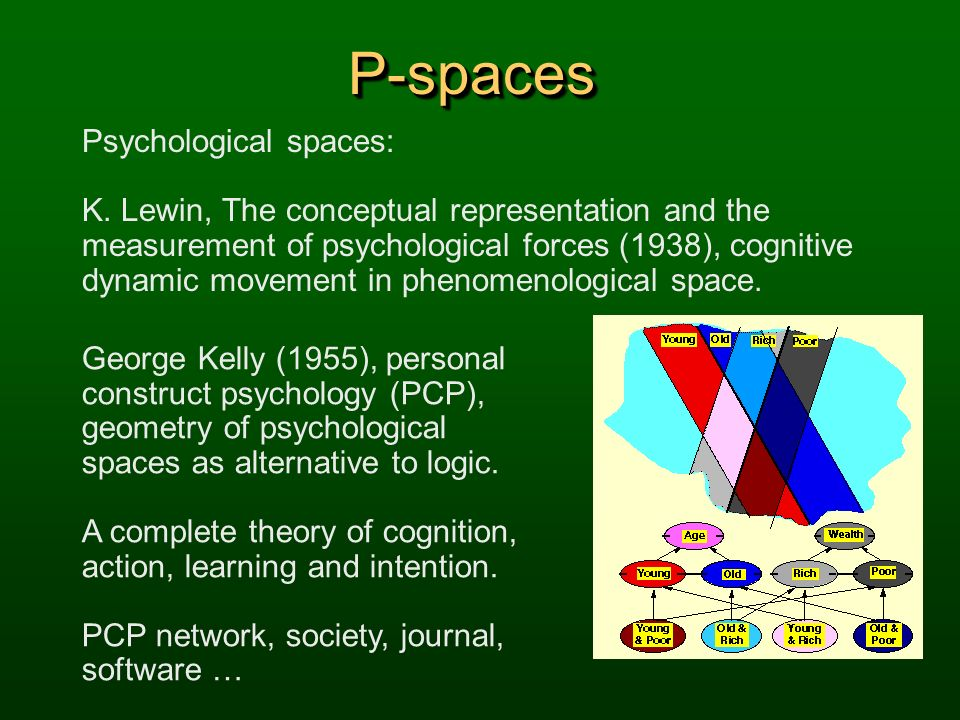 P-spaces Psychological spaces: