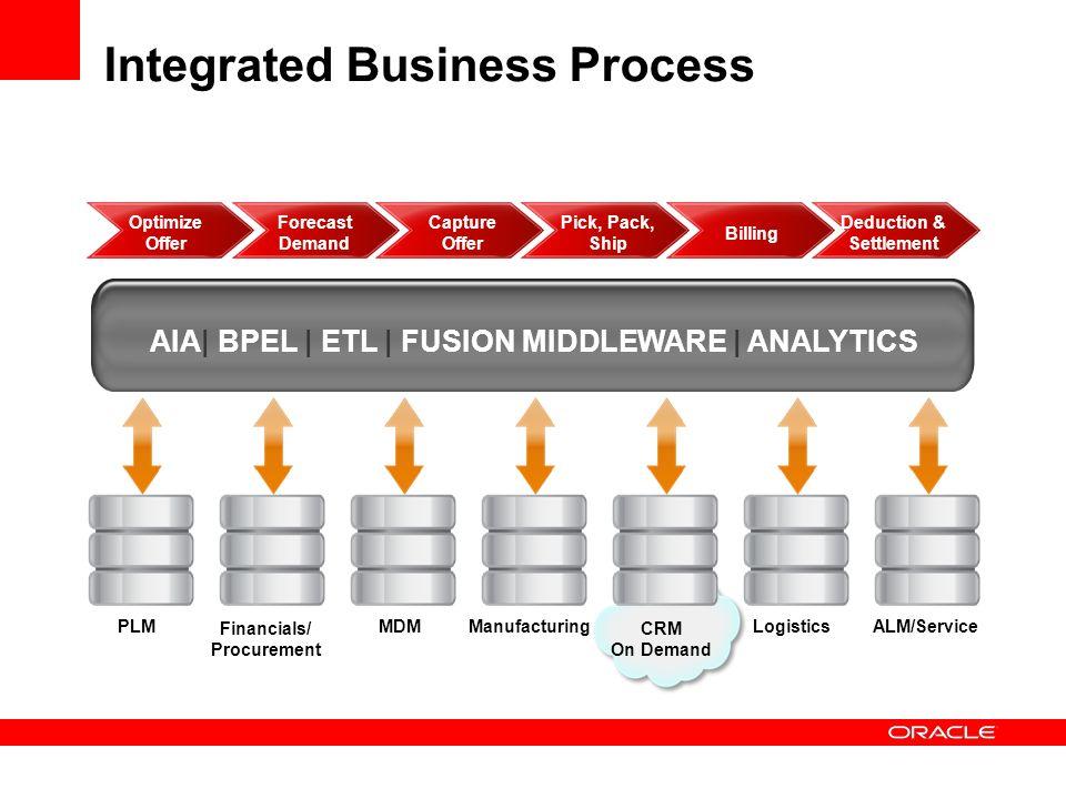 Integrated Business Process : Steve miranda senior vice president ppt download