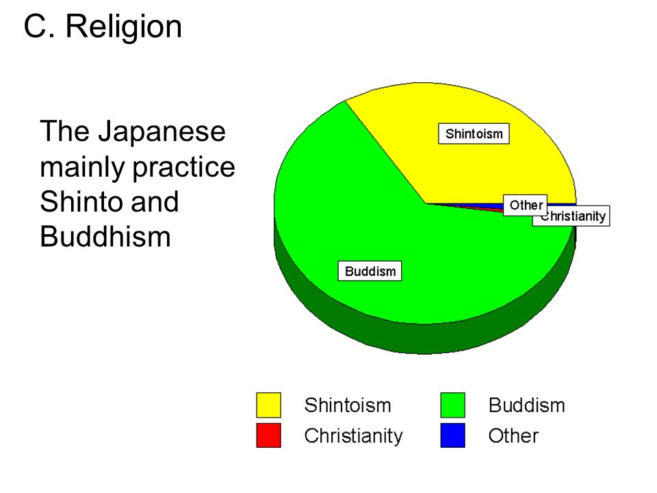 an analysis of the japanese shinto beliefs and practices Shinto is the japanese national  and personal motivation of the japanese people than in terms of formal beliefs or codified  religious practices,.