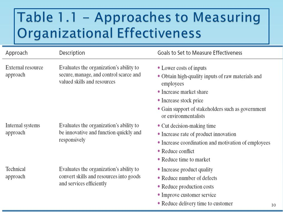organizational approaches Approaches to organizational behavior studies are human resources approach,  contingency approach, productivity approach, and systems approach.