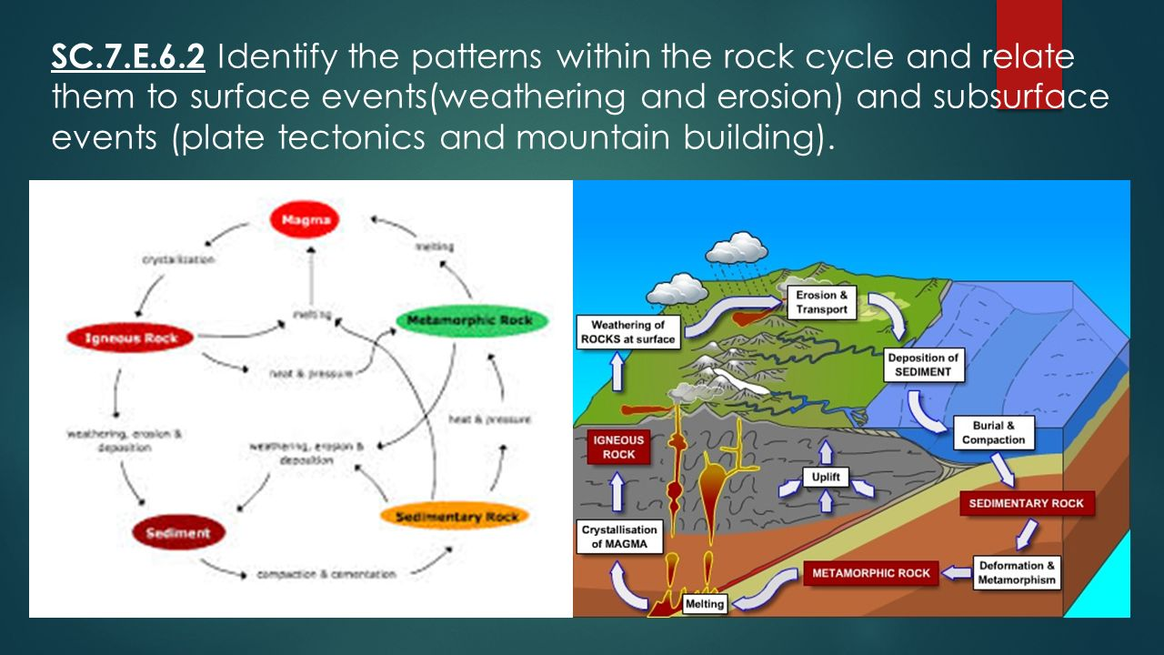 100+ [ Rock Cycle Worksheet ] | life cycle worksheets for 5th ...
