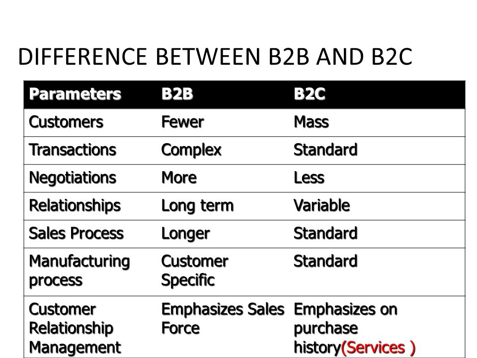difference between transactional and relationship purchasing