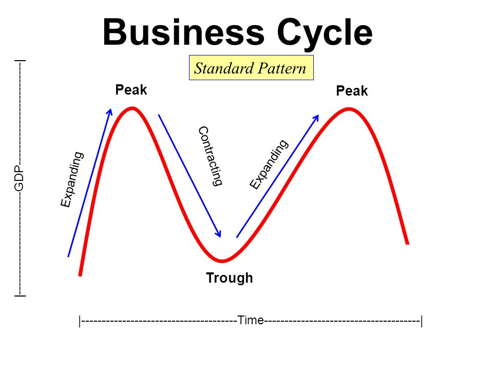 Macroeconomics: The Business Cycle