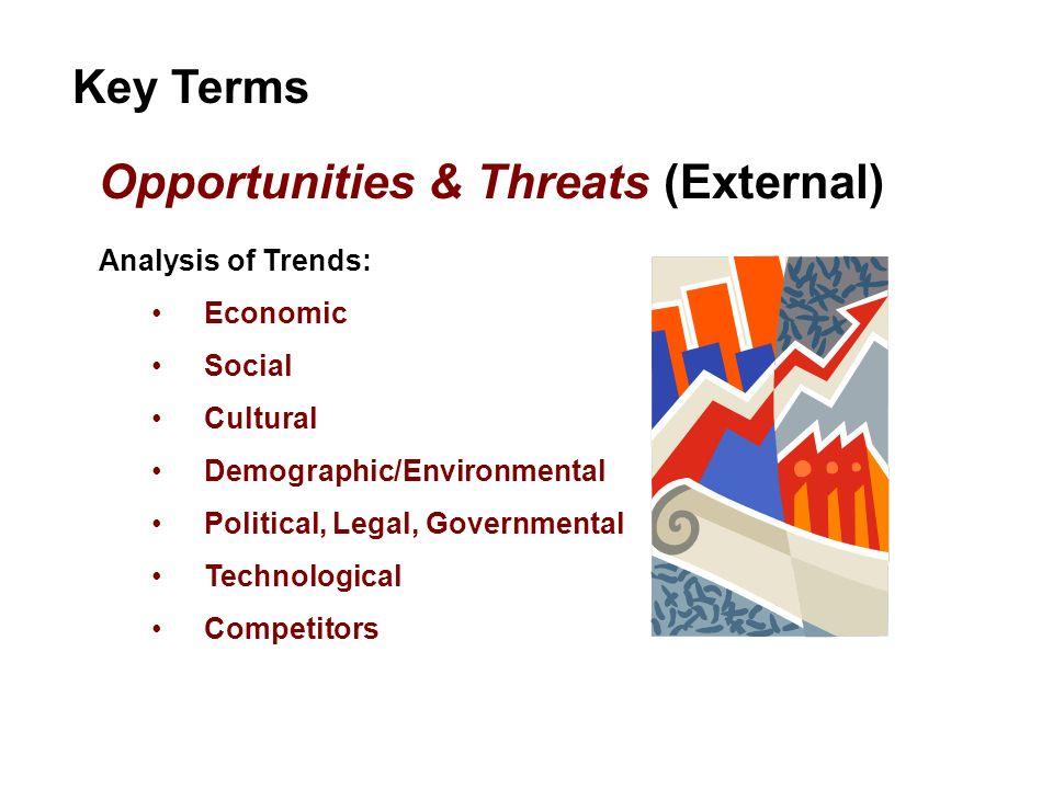 Opportunities & Threats (External)