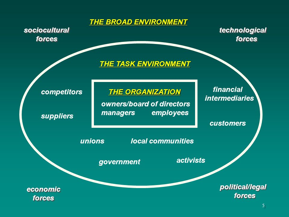 THE BROAD ENVIRONMENT sociocultural. forces. technological. forces. THE TASK ENVIRONMENT. financial.