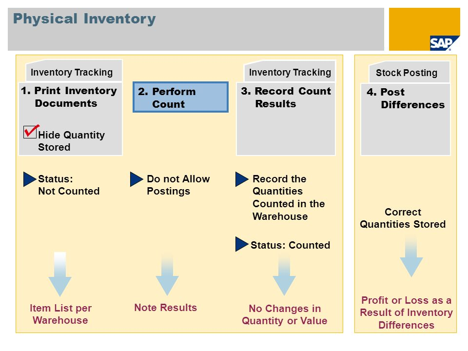 Appendix Variations In Inventory Processes Ppt Download