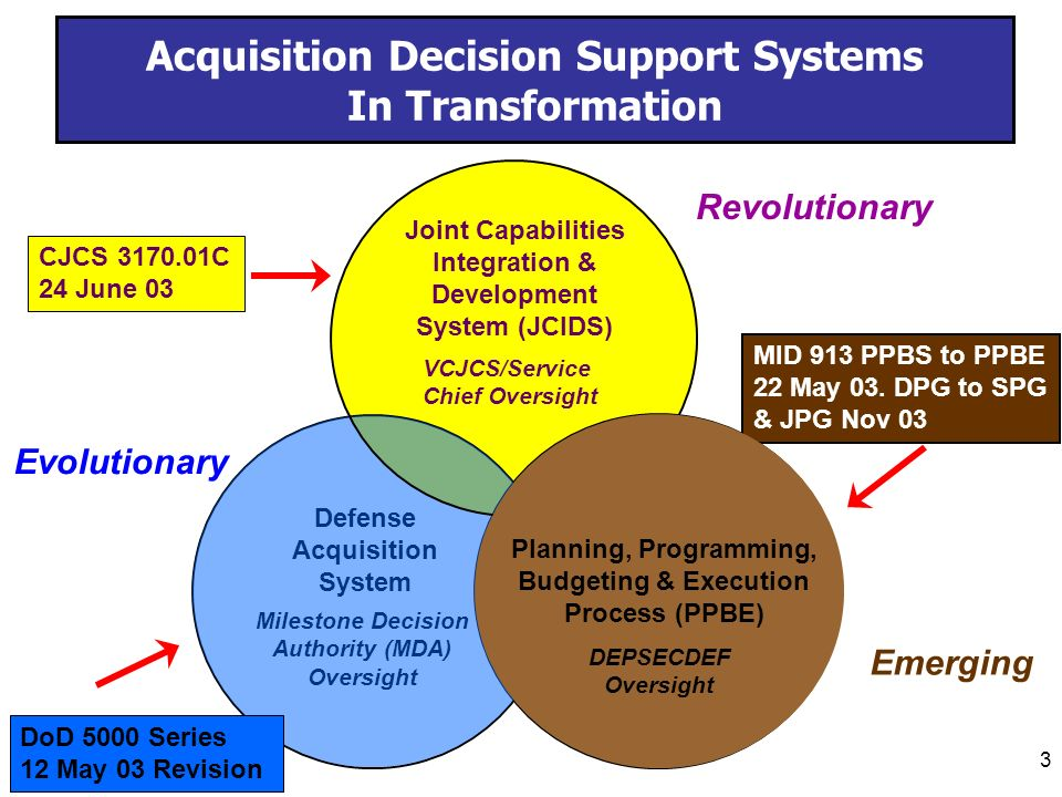 decision support system and managerial decision