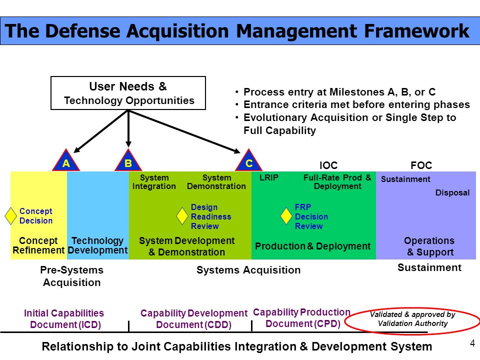 Capability Data Acquisition System : Presented at the nd annual dau south contracting