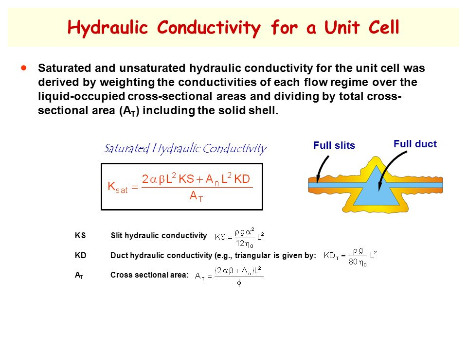 Impact of Saturated Hydraulic Conductivity on the ...