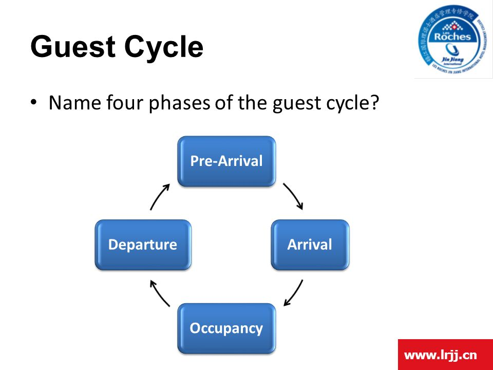 guest cycle Front office- guest cycle the guest cycle the financial transactions of the guest makes while staying in the hotel determine the flow of business through the property.