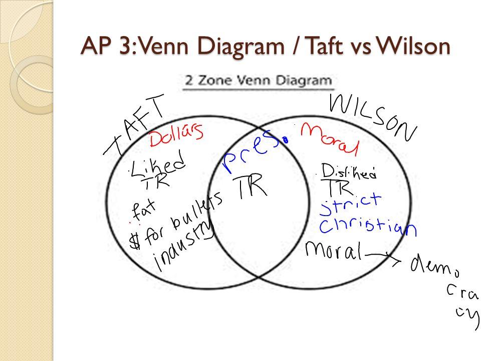 Venn Diagram Roosevelt Taft Wilson Vatozozdevelopment