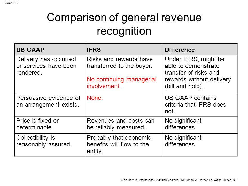 revenue recognition under us gaap and ifrs On revenue recognition that currently exists under ifrs and us gaap the 2017 effective date might seem a long way off but already many companies are analyzing the implications – for both external financial reporting and the core systems used to produce the numbers.