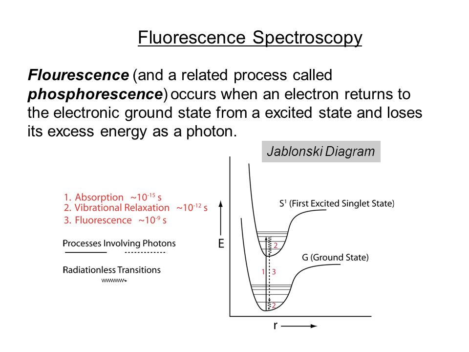 Fluorescence quenching and lifetimes ppt download 2 fluorescence spectroscopy ccuart Gallery