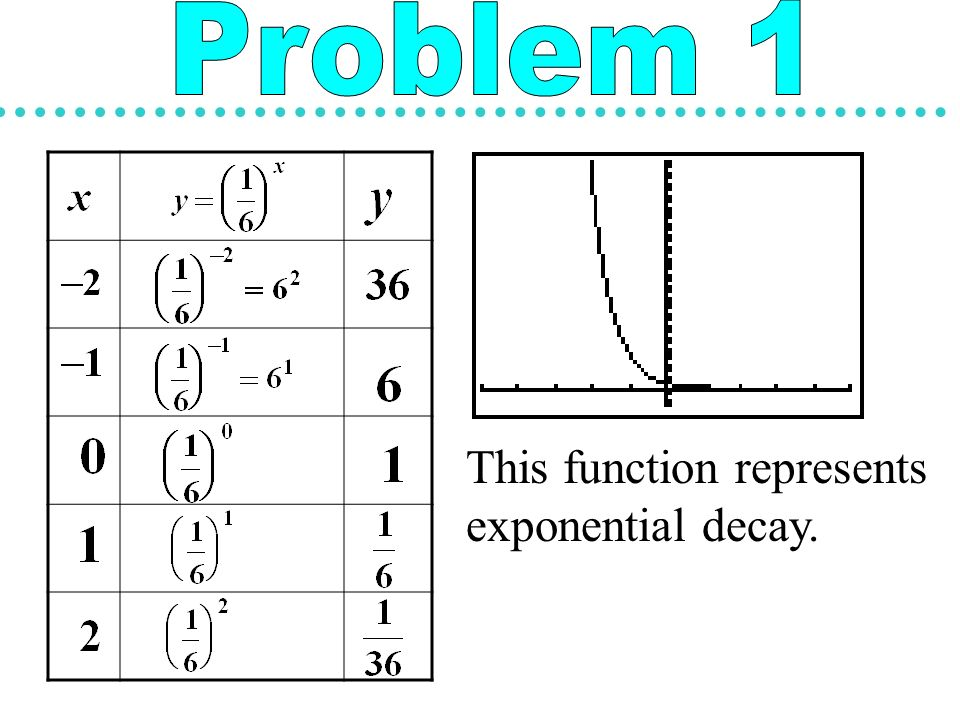 Exponential decay equations and graphs