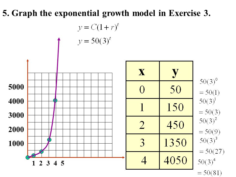 Write an exponential function y=ab^x for a graph that includes (2, 2) (3, 4)